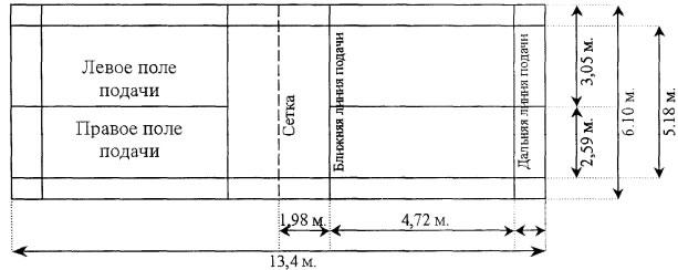 Площадки для игры в бадминтон бывают для одиночной игры размером 13.4x5.18 и для парной игры 13.4x6.1 метров. .